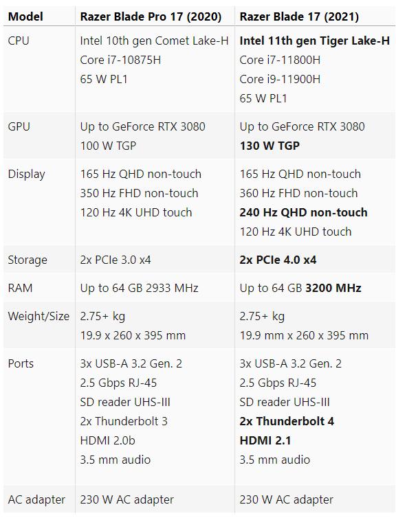Razer Blade 17 11th gen Intel CPU 130 W GeForce RTX GPUs cau hinh Game Cuối