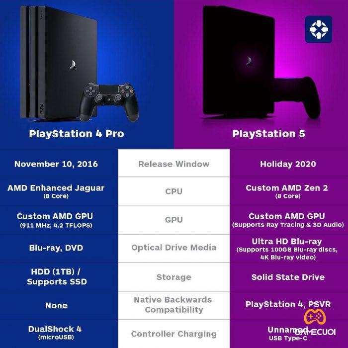 So sánh hiệu năng để thấy nên mua PS4, PS4 PRO hay PS5 trong thời điểm này?