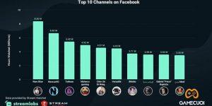 Nam Blue bất ngờ đứng top 1 thế giới về số lượng người xem trên Facebook.