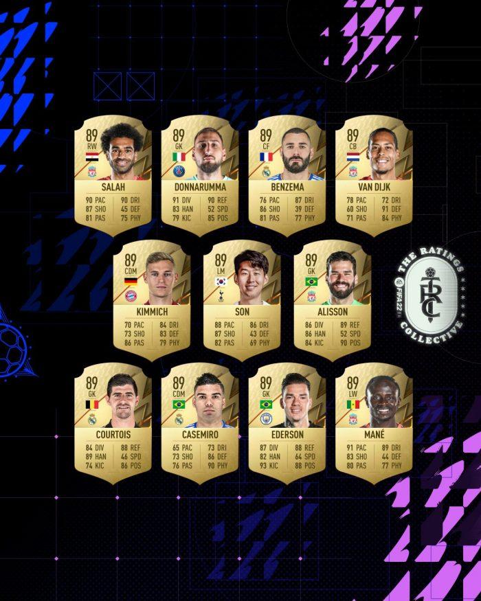 FIFA 22 Top 10 cau thu co chi so cao nhat nam nay 1 Game Cuối