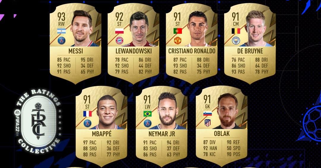 FIFA 22: Top 10 cầu thủ có chỉ số cao nhất năm nay